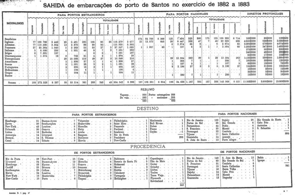 Porto de Santos em 1882-83